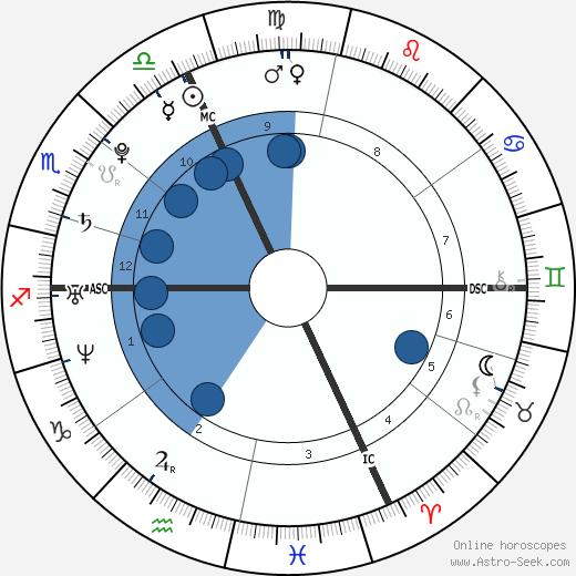 Steeve Guénot wikipedia, horoscope, astrology, instagram