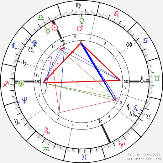 Стив Гено Steeve Guénot день рождения гороскоп, Steeve Guénot Натальная карта онлайн