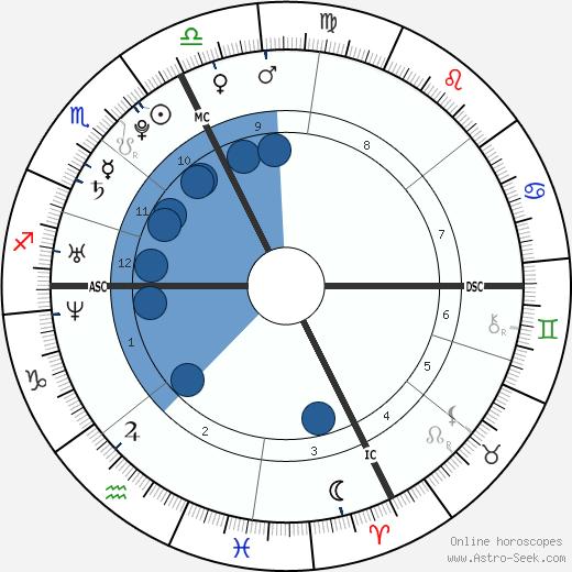 Stéphanie Sokolinski wikipedia, horoscope, astrology, instagram