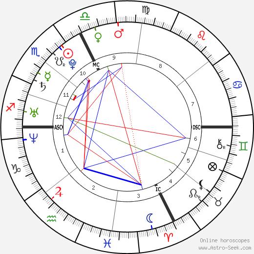 Соко Stéphanie Sokolinski день рождения гороскоп, Stéphanie Sokolinski Натальная карта онлайн