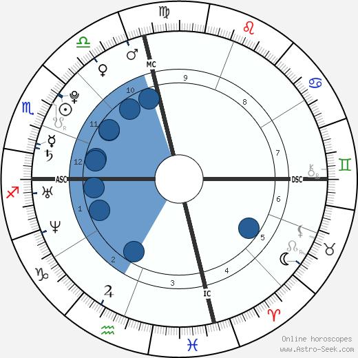 Troian Bellisario wikipedia, horoscope, astrology, instagram