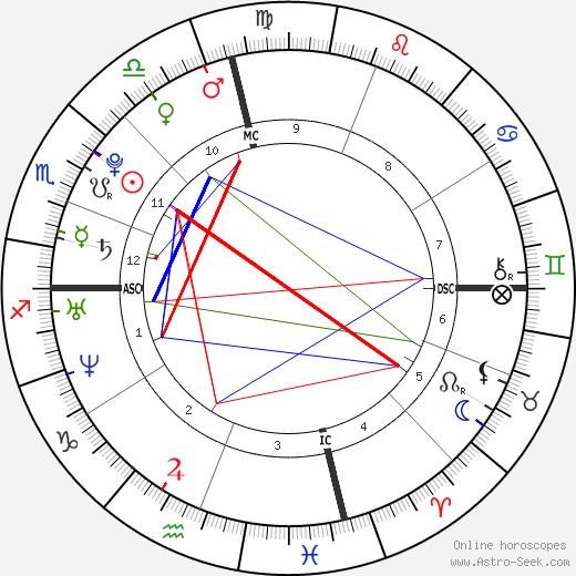Тройэн Беллисарио Troian Bellisario день рождения гороскоп, Troian Bellisario Натальная карта онлайн
