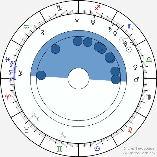 Vlad Topalov wikipedia, horoscope, astrology, instagram
