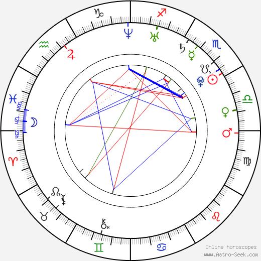 Vlad Topalov tema natale, oroscopo, Vlad Topalov oroscopi gratuiti, astrologia