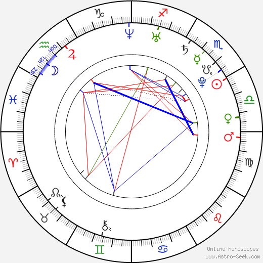 Zardonic - Federico Ágreda astro natal birth chart, Zardonic - Federico Ágreda horoscope, astrology