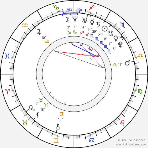 Alexandra Kelly birth chart, biography, wikipedia 2019, 2020