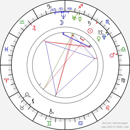 Alexandra Kelly astro natal birth chart, Alexandra Kelly horoscope, astrology