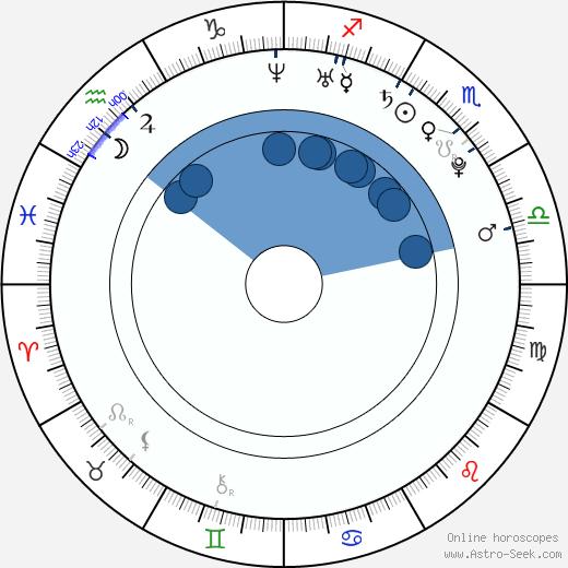 Allyson Felix wikipedia, horoscope, astrology, instagram