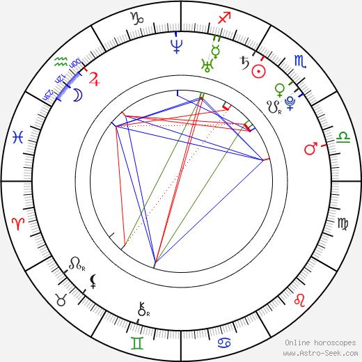 Allyson Felix birth chart, Allyson Felix astro natal horoscope, astrology