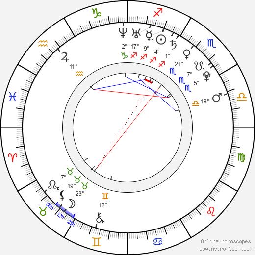 Andrew J. Muscato birth chart, biography, wikipedia 2019, 2020