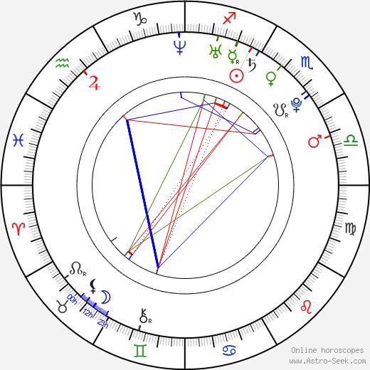 Andrew J. Muscato astro natal birth chart, Andrew J. Muscato horoscope, astrology