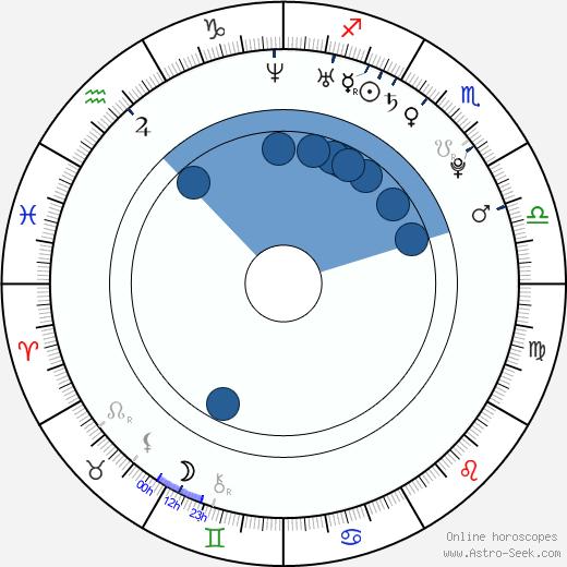 Anna Kanaris wikipedia, horoscope, astrology, instagram