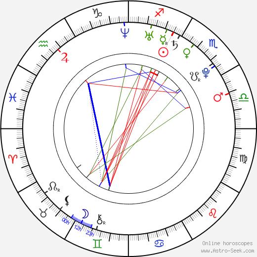 Anna Kanaris birth chart, Anna Kanaris astro natal horoscope, astrology