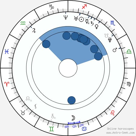 Aoi Miyazaki wikipedia, horoscope, astrology, instagram