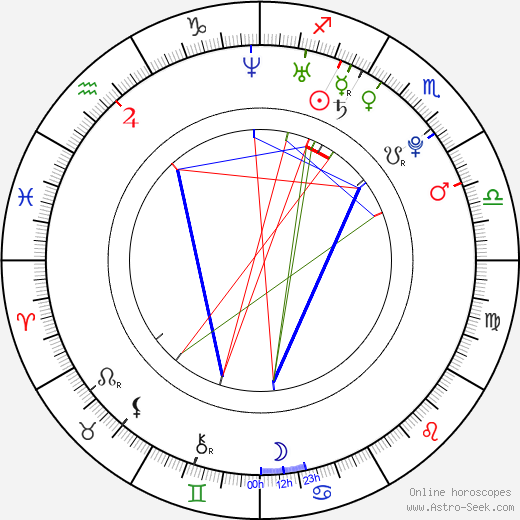 Aoi Miyazaki astro natal birth chart, Aoi Miyazaki horoscope, astrology