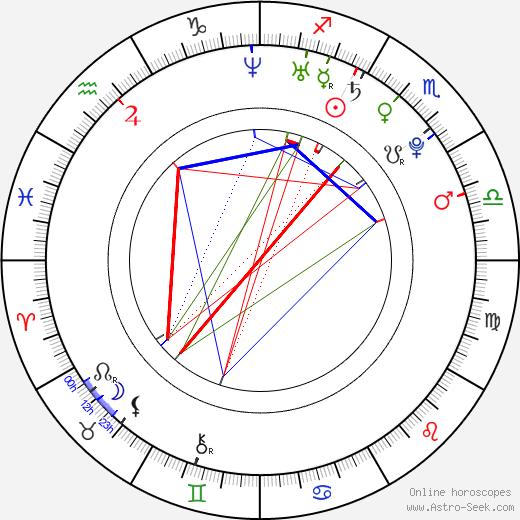 Chris Zomer день рождения гороскоп, Chris Zomer Натальная карта онлайн