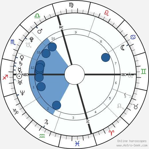 Courtney Leigh Robbins wikipedia, horoscope, astrology, instagram