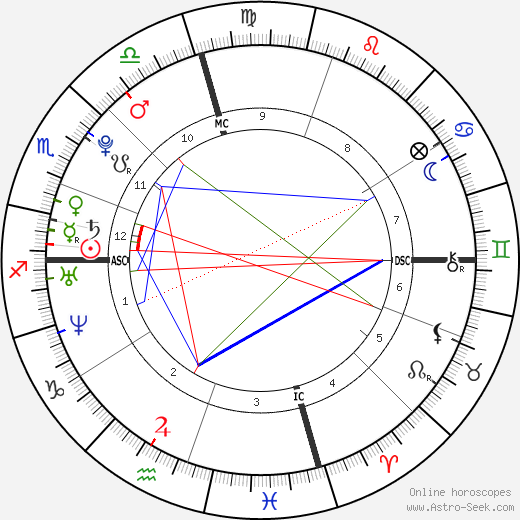 Courtney Leigh Robbins день рождения гороскоп, Courtney Leigh Robbins Натальная карта онлайн