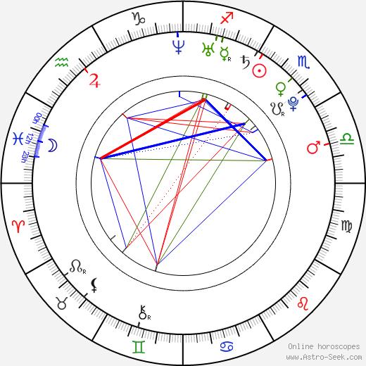 Dan Byrd birth chart, Dan Byrd astro natal horoscope, astrology