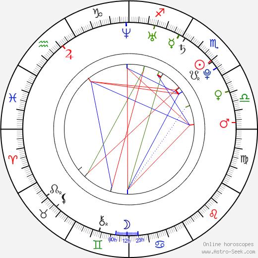 Diana Penty день рождения гороскоп, Diana Penty Натальная карта онлайн