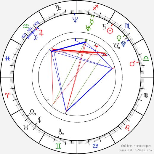 Eleonora Albrecht birth chart, Eleonora Albrecht astro natal horoscope, astrology