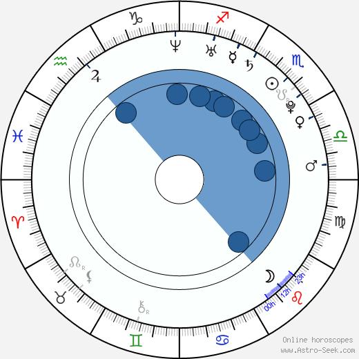 Erin Tanner wikipedia, horoscope, astrology, instagram