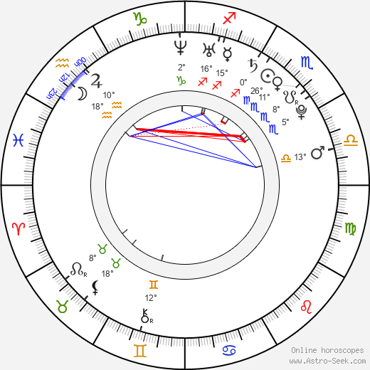 Ingrid Uribe birth chart, biography, wikipedia 2020, 2021