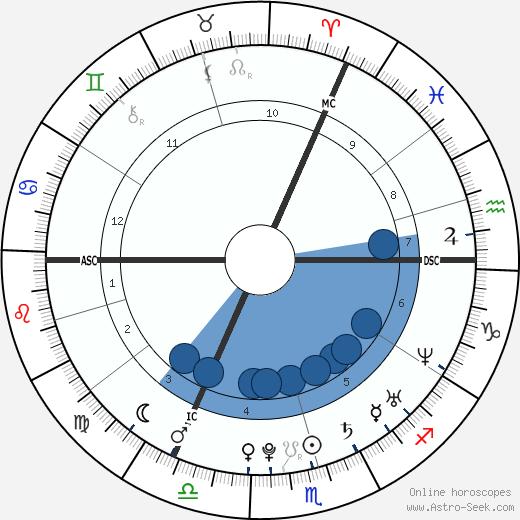 Jack Osbourne wikipedia, horoscope, astrology, instagram