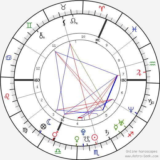 Jack Osbourne Birth Chart Horoscope Date Of Birth Astro