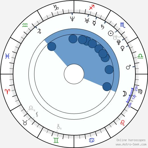 Lucas Neff wikipedia, horoscope, astrology, instagram