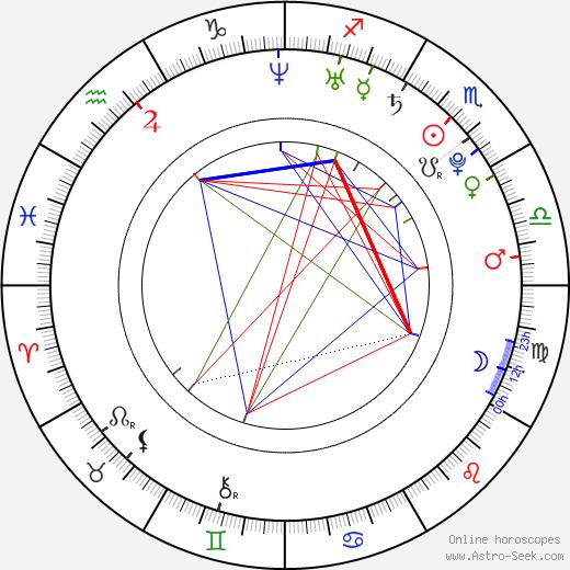 Lucas Neff astro natal birth chart, Lucas Neff horoscope, astrology