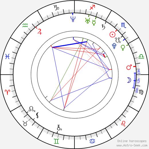 Magda Apanowicz birth chart, Magda Apanowicz astro natal horoscope, astrology