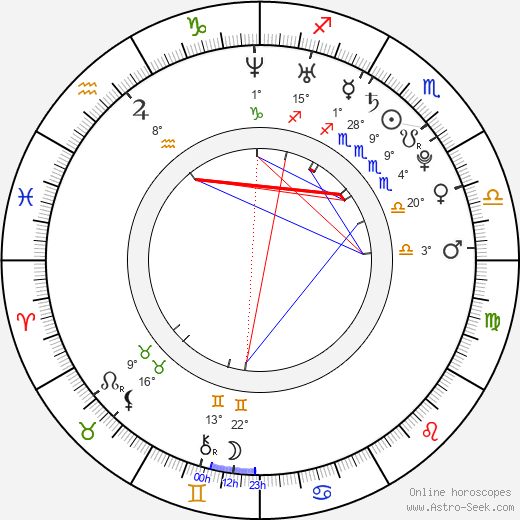 Matthew Brown birth chart, biography, wikipedia 2019, 2020