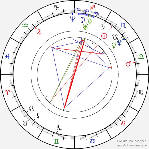 Michal Samir день рождения гороскоп, Michal Samir Натальная карта онлайн