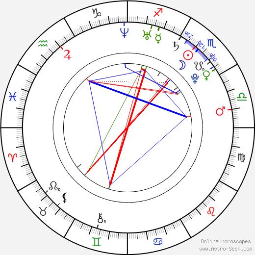 Michal Schmoranzer birth chart, Michal Schmoranzer astro natal horoscope, astrology