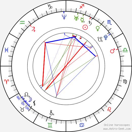 Robert Puchert день рождения гороскоп, Robert Puchert Натальная карта онлайн