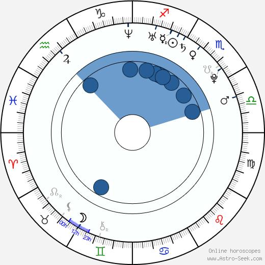 Soo-jin Park wikipedia, horoscope, astrology, instagram