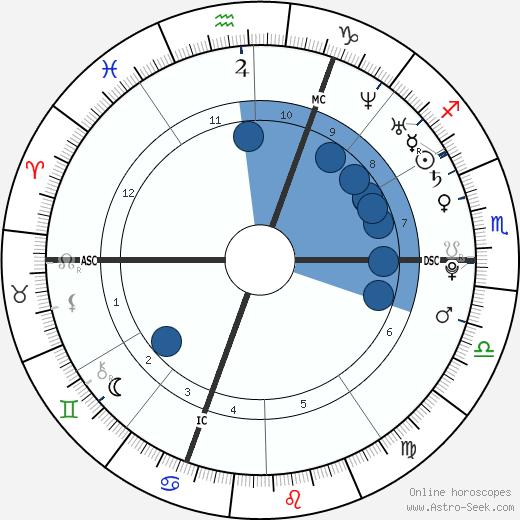 Tamara Marthe wikipedia, horoscope, astrology, instagram