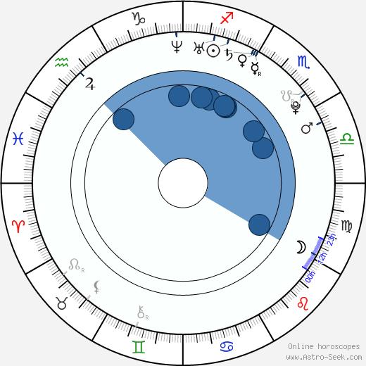 Adam Ptáčník wikipedia, horoscope, astrology, instagram