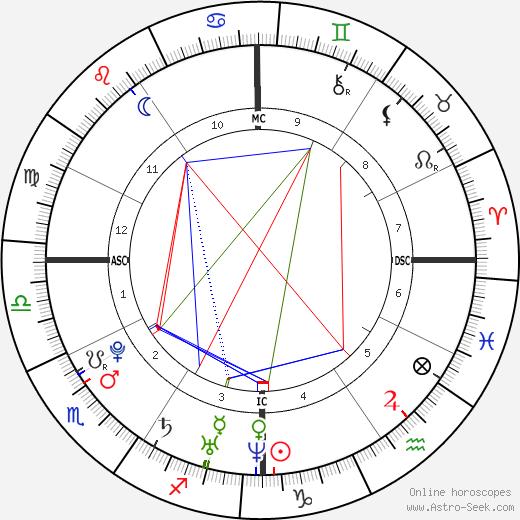 Alexa Rae Joel день рождения гороскоп, Alexa Rae Joel Натальная карта онлайн