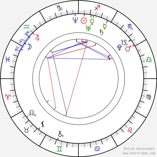 Amanda Setton astro natal birth chart, Amanda Setton horoscope, astrology