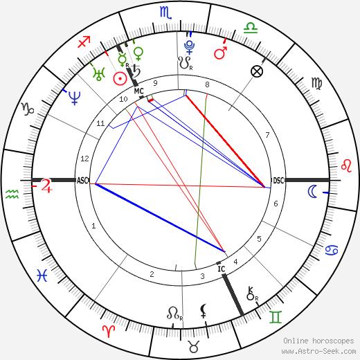 Amaury Leveaux astro natal birth chart, Amaury Leveaux horoscope, astrology
