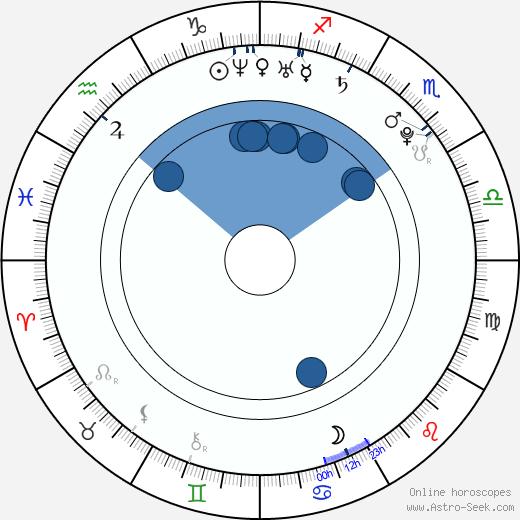 Celeste Star wikipedia, horoscope, astrology, instagram