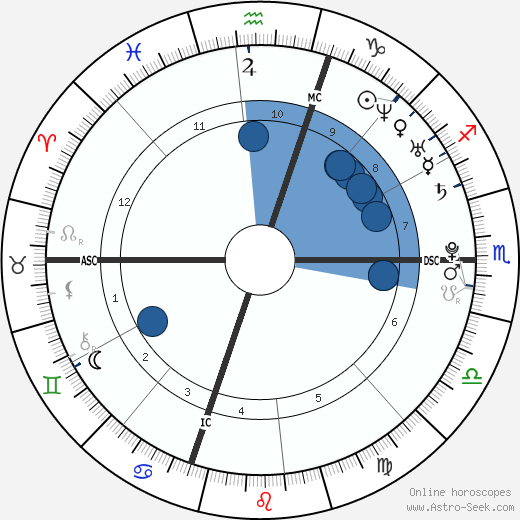 Cristel Carrisi wikipedia, horoscope, astrology, instagram