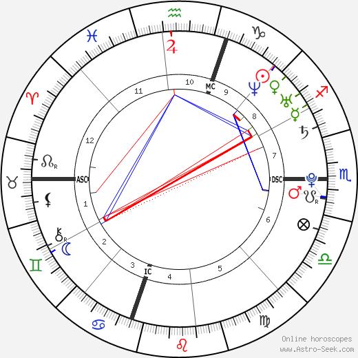 Cristel Carrisi день рождения гороскоп, Cristel Carrisi Натальная карта онлайн