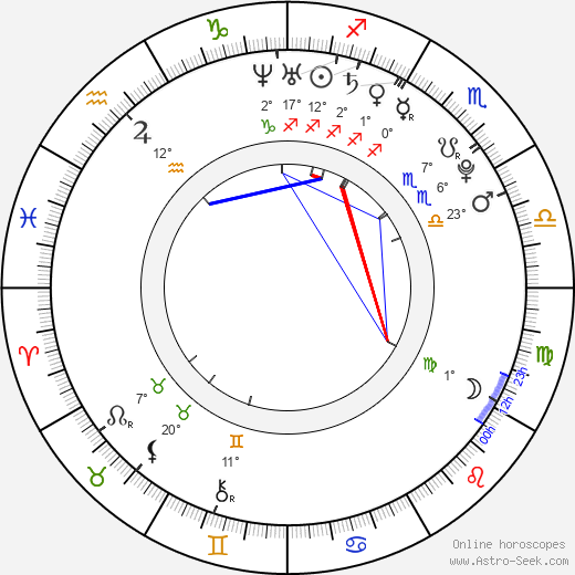 Ektor birth chart, biography, wikipedia 2018, 2019