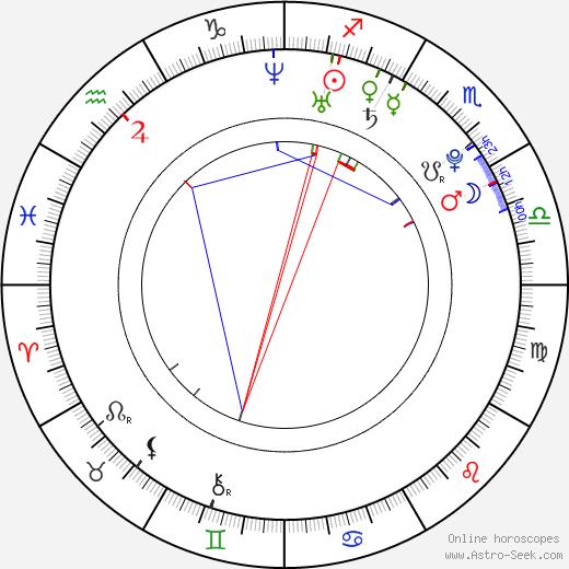 Emmi Parviainen день рождения гороскоп, Emmi Parviainen Натальная карта онлайн