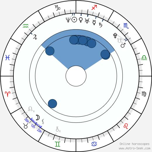 Harry Judd wikipedia, horoscope, astrology, instagram