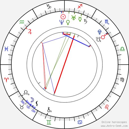 Harry Judd день рождения гороскоп, Harry Judd Натальная карта онлайн