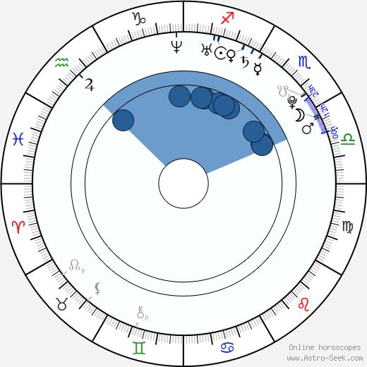 Hatsumi Kudou wikipedia, horoscope, astrology, instagram